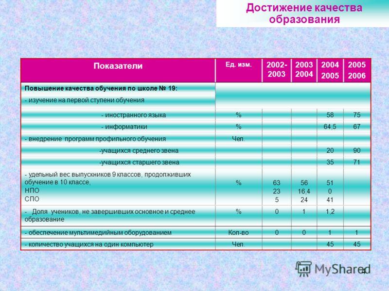 4 Достижение качества образования Показатели Ед. изм. 2002- 2003 2003 2004 2004 2005 2006 Повышение качества обучения по школе 19: - изучение на первой ступени обучения - иностранного языка%5875 - информатики%64,567 - внедрение программ профильного о