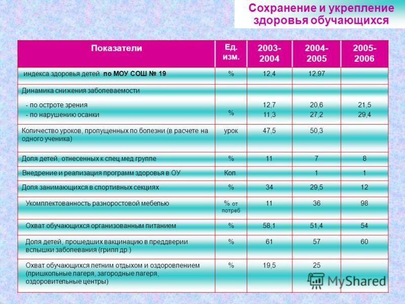 8 Сохранение и укрепление здоровья обучающихся Показатели Ед. изм. 2003- 2004 2004- 2005 2005- 2006 индекса здоровья детей по МОУ СОШ 19%12,412,97 Динамика снижения заболеваемости - по остроте зрения - по нарушению осанки % 12,7 11,3 20,6 27,2 21,5 2