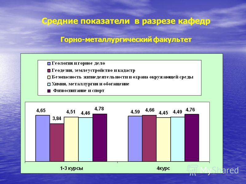 Средние показатели в разрезе кафедр Горно-металлургический факультет
