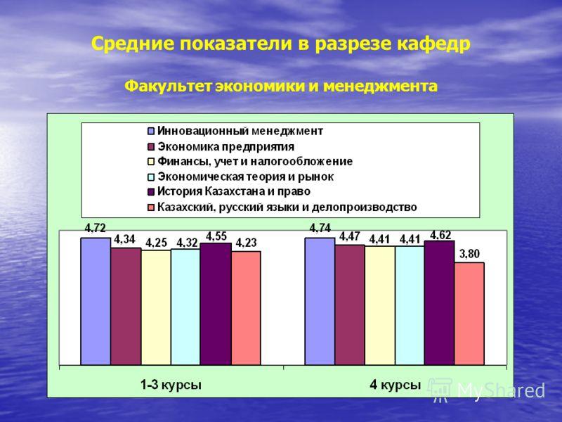 Средние показатели в разрезе кафедр Факультет экономики и менеджмента
