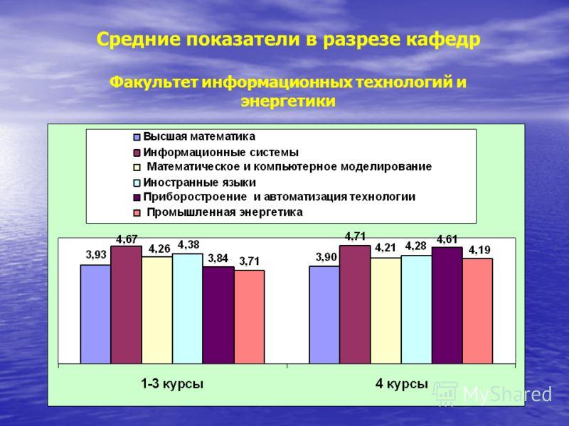 Средние показатели в разрезе кафедр Факультет информационных технологий и энергетики