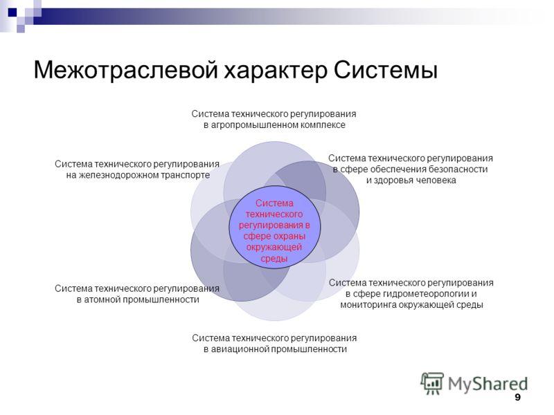 9 Межотраслевой характер Системы Система технического регулирования в агропромышленном комплексе Система технического регулирования в сфере обеспечения безопасности и здоровья человека Система технического регулирования в сфере гидрометеорологии и мо