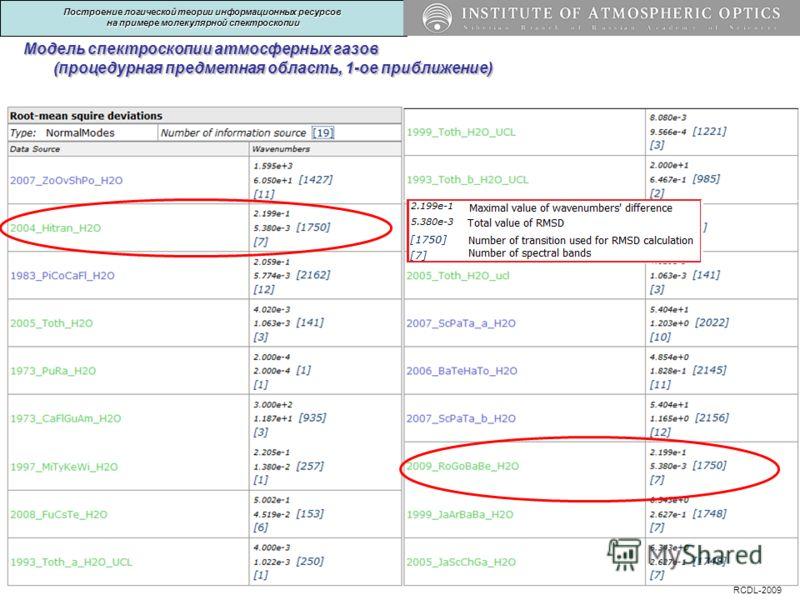 Построение логической теории информационных ресурсов на примере молекулярной спектроскопии Модель спектроскопии атмосферных газов (процедурная предметная область, 1-ое приближение)