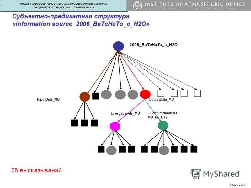 Субъектно-предикатная структура «information source 2006_BaTeHaTo_c_H2O» 25 высказываний 2006_BaTeHaTo_c_H2O InputData_MDOutputData_MD EnergyLevels_MD QuantumNumbers_ MD_for_BT2 RCDL-2009 Построение логической теории информационных ресурсов на пример
