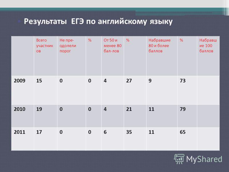 Результаты ЕГЭ по русскому языку Всего участник ов Не пре- одолели порог %От 50 и менее 80 бал-лов %Набравшие 80 и более баллов %Набравш ие 100 баллов 20091500427973 201019004211179 201117006351165 Результаты ЕГЭ по английскому языку