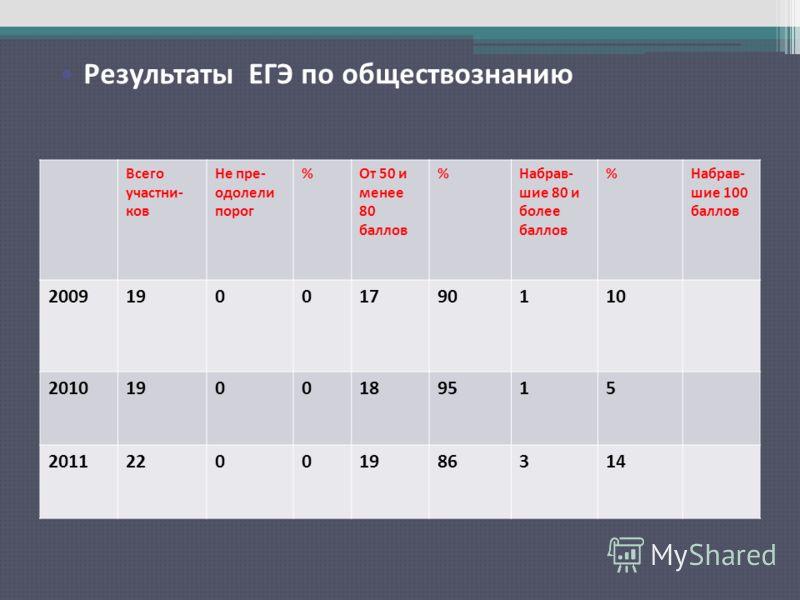 Результаты ЕГЭ по русскому языку Всего участни- ков Не пре- одолели порог %От 50 и менее 80 баллов %Набрав- шие 80 и более баллов %Набрав- шие 100 баллов 200919001790110 20101900189515 201122001986314 Результаты ЕГЭ по обществознанию