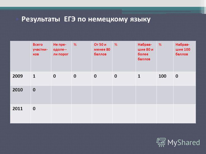 Результаты ЕГЭ по русскому языку Всего участни- ков Не пре- одоле-- ли порог %От 50 и менее 80 баллов %Набрав- шие 80 и более баллов %Набрав- шие 100 баллов 20091000011000 20100 20110 Результаты ЕГЭ по немецкому языку