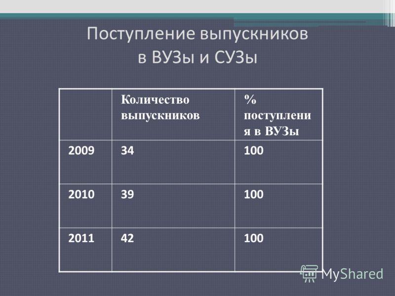 Поступление выпускников в ВУЗы и СУЗы Количество выпускников % поступлени я в ВУЗы 200934100 201039100 201142100