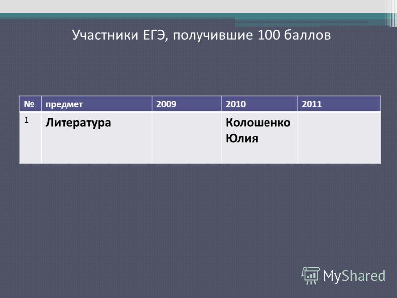 Участники ЕГЭ, получившие 100 баллов предмет200920102011 1 ЛитератураКолошенко Юлия