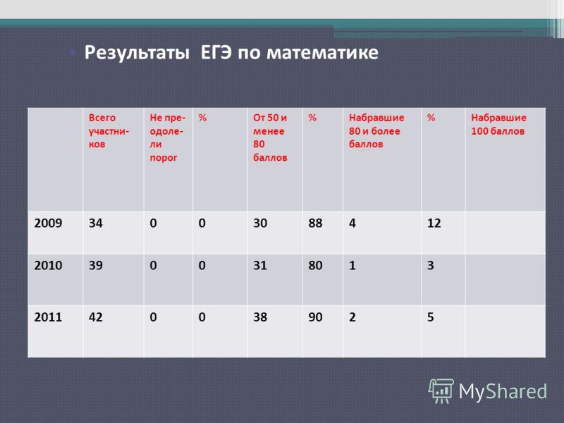 Результаты ЕГЭ по русскому языку Всего участни- ков Не пре- одоле- ли порог %От 50 и менее 80 баллов %Набравшие 80 и более баллов %Набравшие 100 баллов 200934003088412 20103900318013 20114200389025 Результаты ЕГЭ по математике