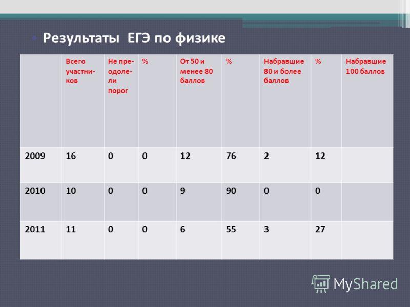Результаты ЕГЭ по русскому языку Всего участни- ков Не пре- одоле- ли порог %От 50 и менее 80 баллов %Набравшие 80 и более баллов %Набравшие 100 баллов 200916001276212 2010100099000 20111100655327 Результаты ЕГЭ по физике