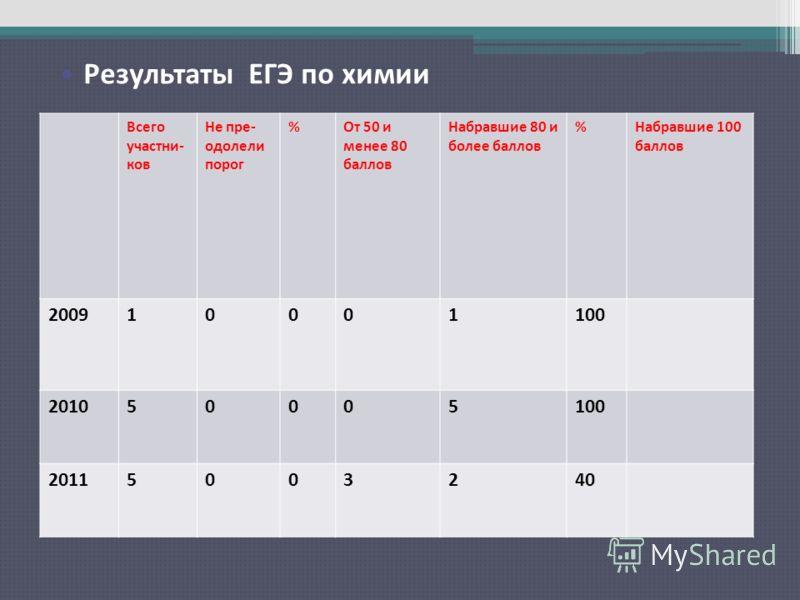 Результаты ЕГЭ по русскому языку Всего участни- ков Не пре- одолели порог %От 50 и менее 80 баллов Набравшие 80 и более баллов %Набравшие 100 баллов 200910001100 201050005100 20115003240 Результаты ЕГЭ по химии
