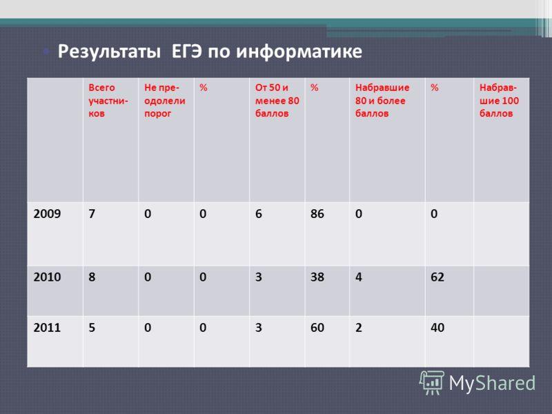 Результаты ЕГЭ по русскому языку Всего участни- ков Не пре- одолели порог %От 50 и менее 80 баллов %Набравшие 80 и более баллов %Набрав- шие 100 баллов 200970068600 2010800338462 2011500360240 Результаты ЕГЭ по информатике