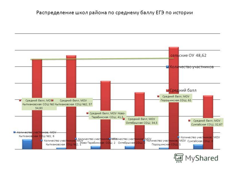 Распределение школ района по среднему баллу ЕГЭ по истории