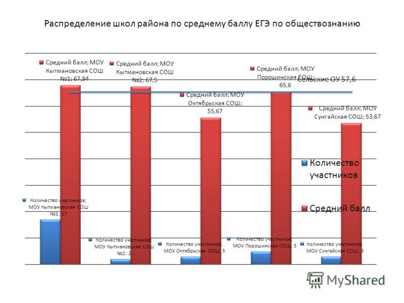 Распределение школ района по среднему баллу ЕГЭ по обществознанию