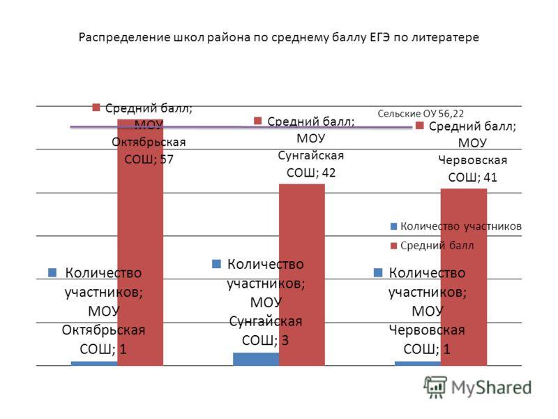 Распределение школ района по среднему баллу ЕГЭ по литератере