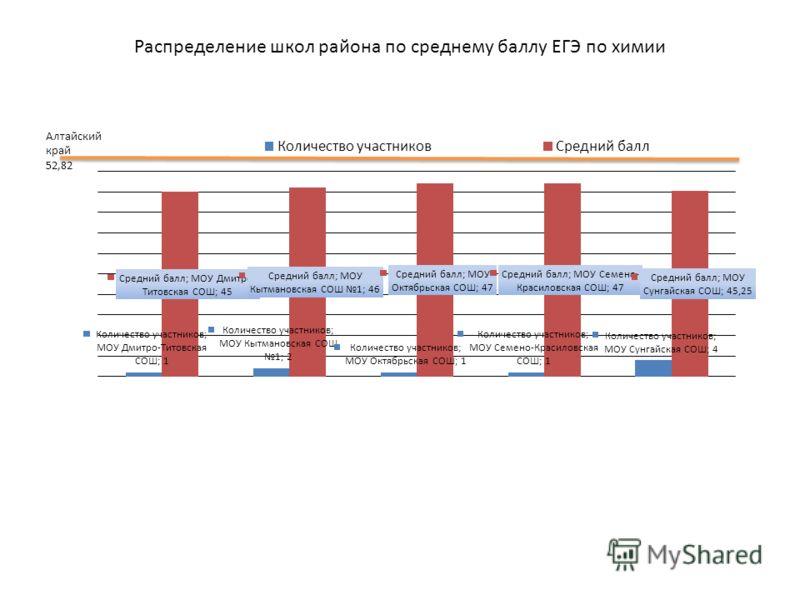 Распределение школ района по среднему баллу ЕГЭ по химии