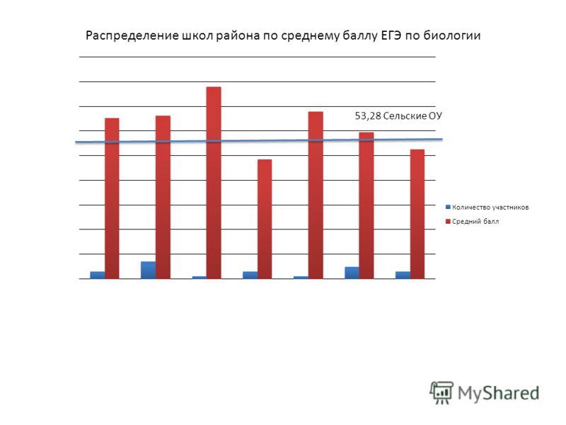 Распределение школ района по среднему баллу ЕГЭ по биологии