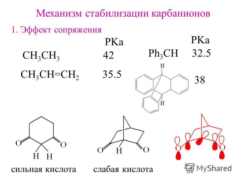 Механизм стабилизации карбанионов 1. Эффект сопряжения СH 3 CH 3 42 CH 3 CH=CH 2 35.5 PKa Ph 3 CH 32.5 PKa 38 сильная кислота слабая кислота