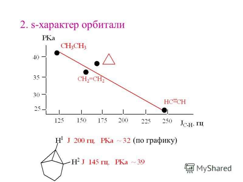 2. s-характер орбитали (по графику)