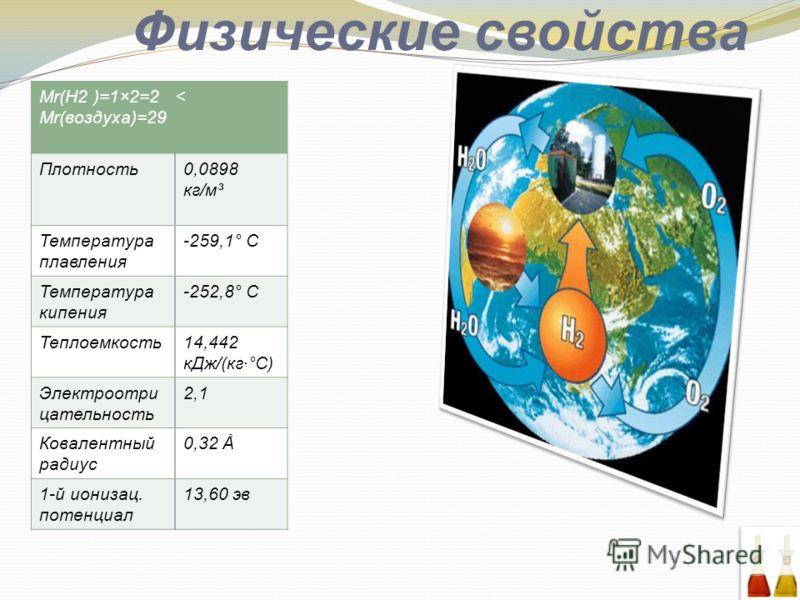 Физические свойства Mr(H2 )=1×2=2 < Mr(воздуха)=29 Плотность0,0898 кг/м³ Температура плавления -259,1° С Температура кипения -252,8° С Теплоемкость14,442 кДж/(кг·°С) Электроотри цательность 2,1 Ковалентный радиус 0,32 Å 1-й ионизац. потенциал 13,60 э