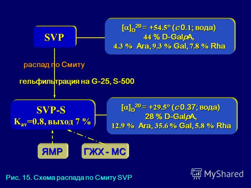 SVP-S K av =0.8, выход 7 % SVP [ ] D 20 = + 54.5 (с 0. 1 ; вода) 44 % D-GalpA, 4.3 % Ara, 9.3 % Gal, 7.8 % Rha [ ] D 20 = + 29.5 (с 0.37; вода) 28 % D-GalpA, 12.9 % Ara, 35.6 % Gal, 5.8 % Rha гельфильтрация на G-25, S-500 ЯМР ГЖХ - МС распад по Смиту
