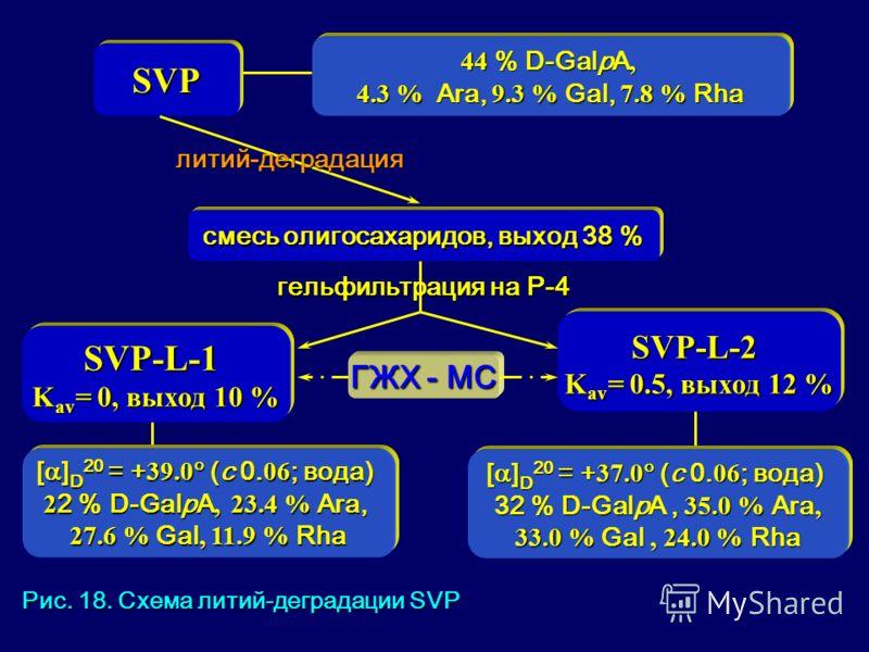 SVP-L-1 K av = 0, выход 10 % SVP смесь олигосахаридов, выход 38 % гельфильтрация на Р-4 ГЖХ - МС SVP-L-2 K av = 0.5, выход 12 % [ ] D 20 = + 39.0 (с 0. 06 ; вода) 2 2 % D-GalpA, 23.4 % Ara, 27.6 % Gal, 11.9 % Rha [ ] D 20 = + 37.0 (с 0. 06 ; вода) 32