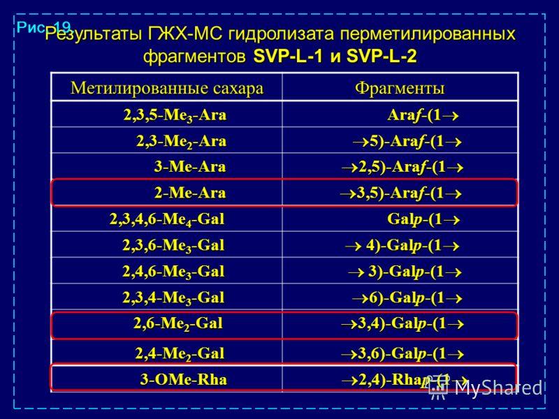 Результаты ГЖХ-МС гидролизата перметилированных фрагментов SVP-L-1 и SVP-L-2 Рис. 19. Метилированные сахара Фрагменты 2,3,5-Me 3 -Ara 2,3,5-Me 3 -Ara Araf-(1 Araf-(1 2,3-Me 2 -Ara 2,3-Me 2 -Ara 5)-Araf-(1 5)-Araf-(1 3-Me-Ara 3-Me-Ara 2,5)-Araf-(1 2,5