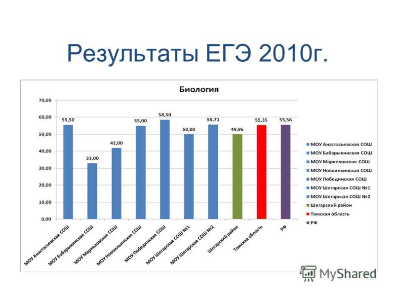 Результаты ЕГЭ 2010г.