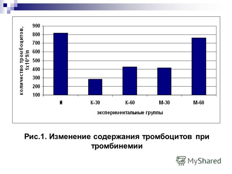 Рис.1. Изменение содержания тромбоцитов при тромбинемии