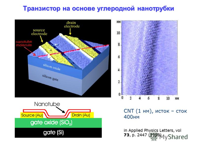 Транзистор на основе углеродной нанотрубки. CNT (1 нм), исток – сток 400нм in Applied Physics Letters, vol 73, p. 2447 (1998)