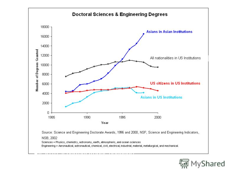 By 2010, if current trends continue, over 90% of all physical scientists and engineers in the world will be Asians working in Asia.