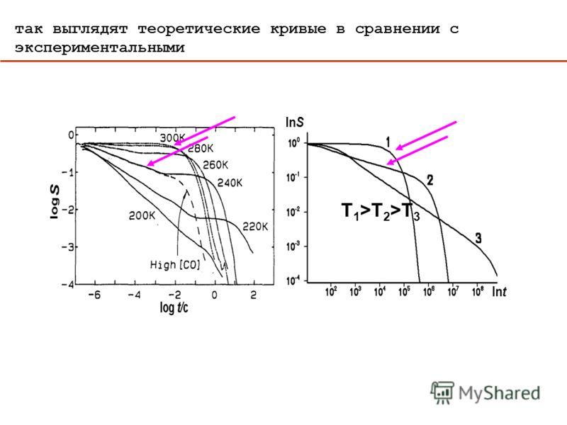T 1 >T 2 >T 3 так выглядят теоретические кривые в сравнении с экспериментальными