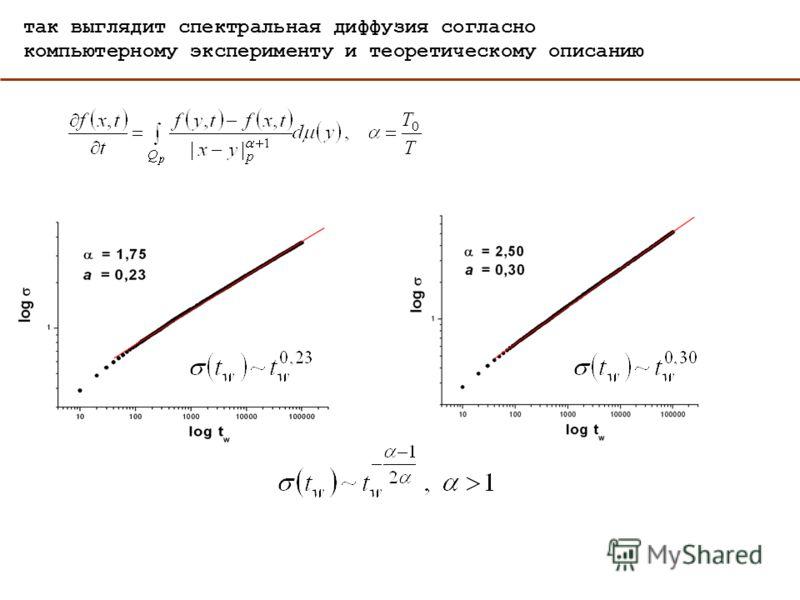 так выглядит спектральная диффузия согласно компьютерному эксперименту и теоретическому описанию