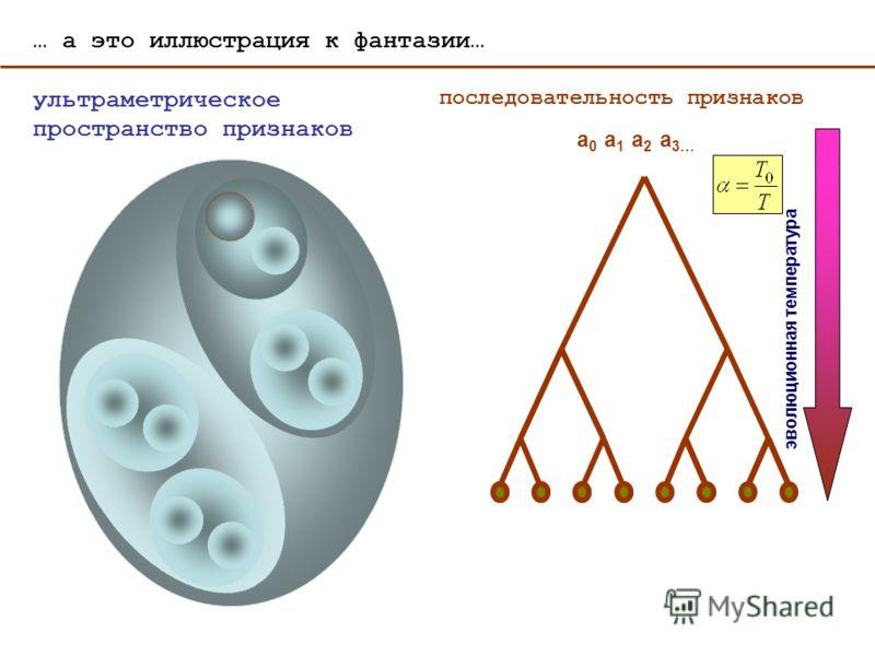 … а это иллюстрация к фантазии… a0a0 a1a1 a2a2 a 3… последовательность признаков ультраметрическое пространство признаков эволюционная температура