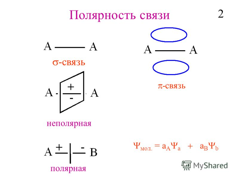 Полярность связи -cвязь мол. = a A a a B b неполярная полярная 2