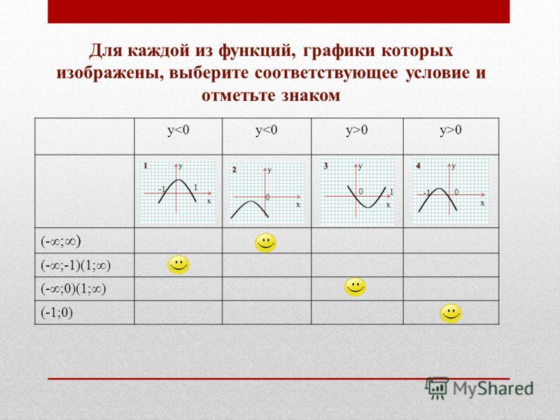 Для каждой из функций, графики которых изображены, выберите соответствующее условие и отметьте знаком у0 (- ;) (-;-1)(1;) (-;0)(1;) (-1;0) 1 0 0 1 0