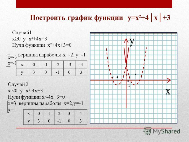 Построить график функции у=х²+4х+3 Случай1 х0 у=х²+4х+3 Нули функции х²+4х+3=0 х=-3 х=-1 вершина параболы х=-2, у=-1 х0-2-3-4 у3003 0 -3 Случай 2 х