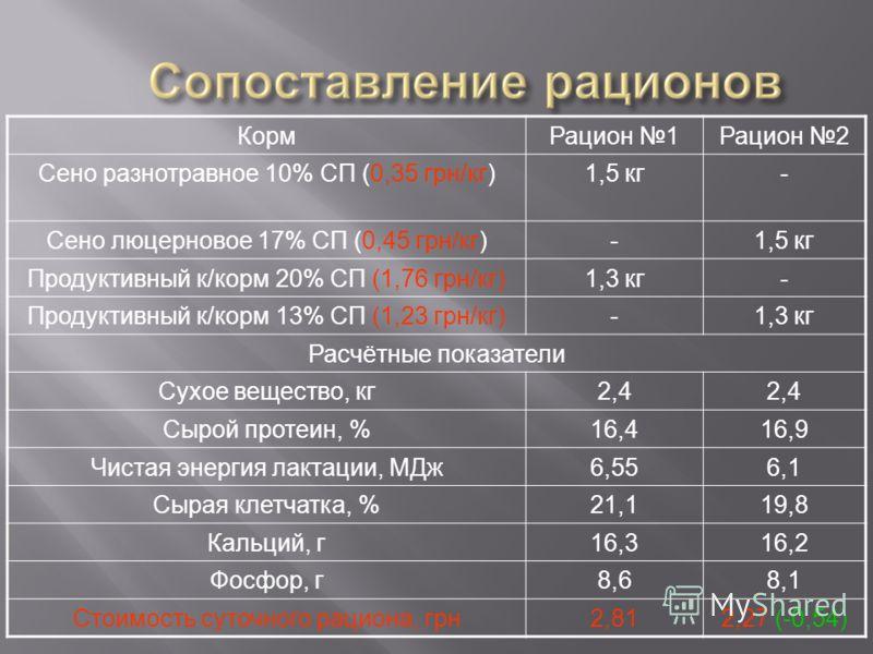 КормРацион 1Рацион 2 Сено разнотравное 10% СП (0,35 грн/кг)1,5 кг- Сено люцерновое 17% СП (0,45 грн/кг)-1,5 кг Продуктивный к/корм 20% СП (1,76 грн/кг)1,3 кг- Продуктивный к/корм 13% СП (1,23 грн/кг)-1,3 кг Расчётные показатели Сухое вещество, кг2,4