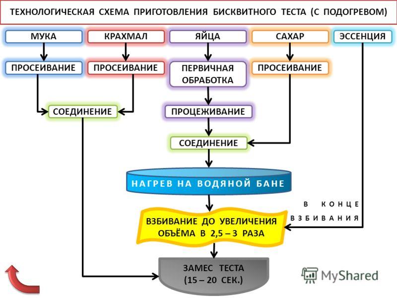 Технологическая карта бисквитный торт