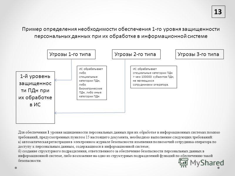13 Угрозы 1-го типа Угрозы 2-го типа 1-й уровень защищеннос ти ПДн при их обработке в ИС ИС обрабатывает либо специальные категории ПДн, либо биометрические ПДн, либо иные категории ПДн ИС обрабатывает специальные категории ПДн > чем 100000 субъектов
