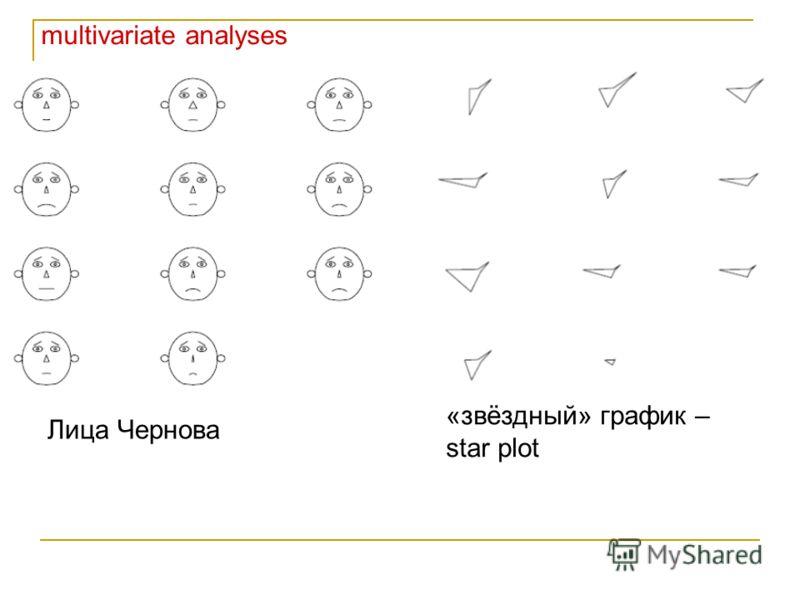 multivariate analyses Лица Чернова «звёздный» график – star plot