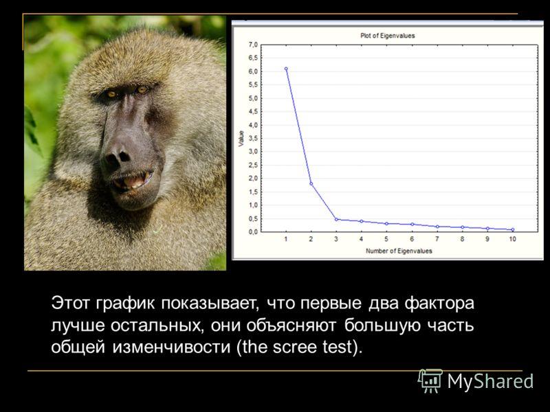 Этот график показывает, что первые два фактора лучше остальных, они объясняют большую часть общей изменчивости (the scree test).