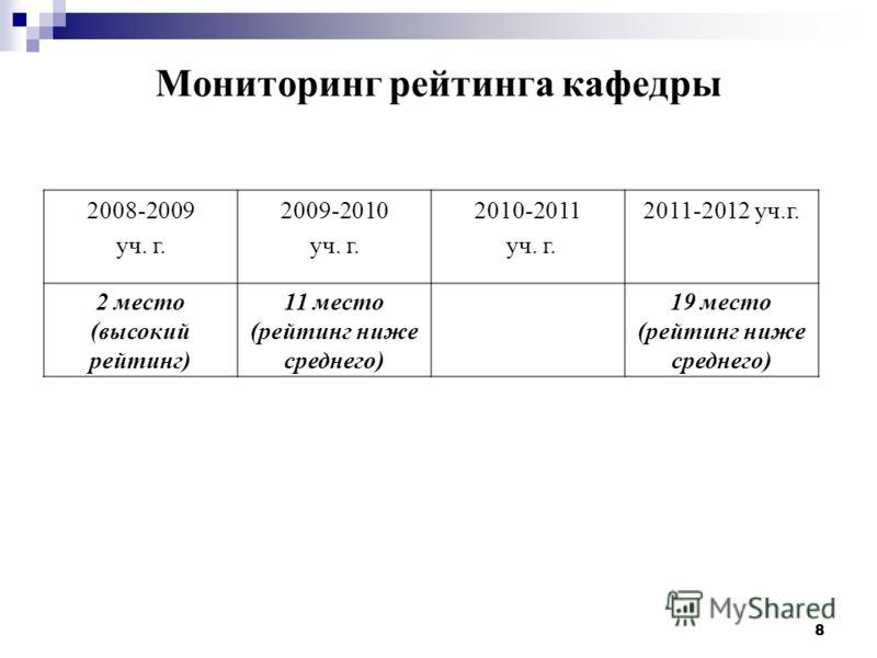 8 Мониторинг рейтинга кафедры 2008-2009 уч. г. 2009-2010 уч. г. 2010-2011 уч. г. 2011-2012 уч.г. 2 место (высокий рейтинг) 11 место (рейтинг ниже среднего) 19 место (рейтинг ниже среднего)
