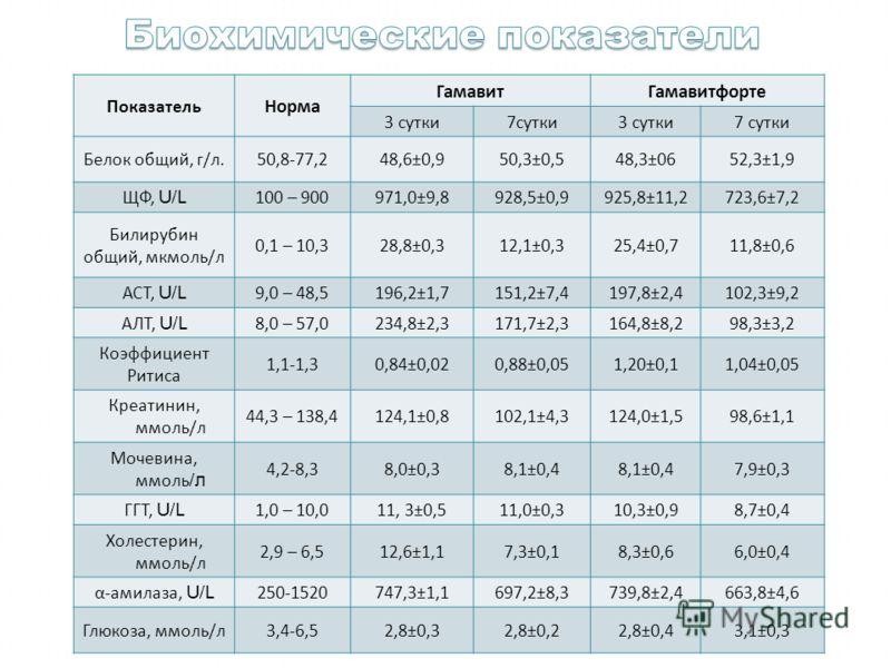 Показатель Норма ГамавитГамавитфорте 3 сутки 7 сутки 3 сутки 7 сутки Белок общий, г / л. 50,8-77,248,6±0,950,3±0,548,3±0652,3±1,9 ЩФ, U/L 100 – 900971,0±9,8928,5±0,9925,8±11,2723,6±7,2 Билирубин общий, мкмоль / л 0,1 – 10,328,8±0,312,1±0,325,4±0,711,