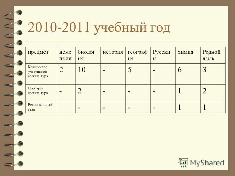 2010-2011 учебный год предметнеме цкий биолог ия историягеограф ия Русски й химияРодной язык Количество участников муниц. тура 210-5-63 Призеры муниц. тура -2---12 Региональный этап ----11