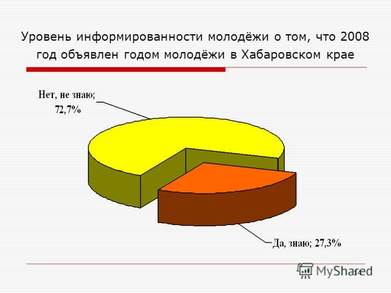 14 Уровень информированности молодёжи о том, что 2008 год объявлен годом молодёжи в Хабаровском крае