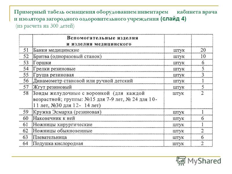 Примерный табель оснащения оборудованием инвентарем кабинета врача и изолятора загородного оздоровительного учреждения (слайд 4) (из расчета на 300 детей)