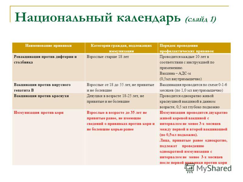 Национальный календарь (слайд 1) Наименование прививки Категории граждан, подлежащих иммунизации Порядок проведения профилактических прививок Ревакцинация против дифтерии и столбняка Взрослые старше 18 лет Проводится каждые 10 лет в соответствии с ин