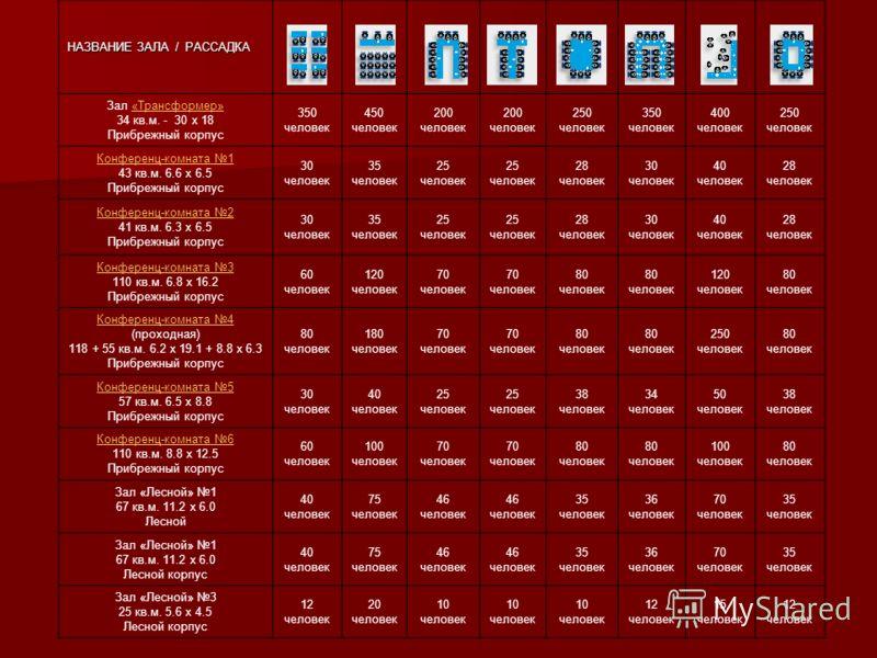 НАЗВАНИЕ ЗАЛА / РАССАДКА Зал «Трансформер»«Трансформер» 34 кв.м. - 30 х 18 Прибрежный корпус 350 человек 450 человек 200 человек 200 человек 250 человек 350 человек 400 человек 250 человек Конференц-комната 1 43 кв.м. 6.6 х 6.5 Прибрежный корпус 30 ч